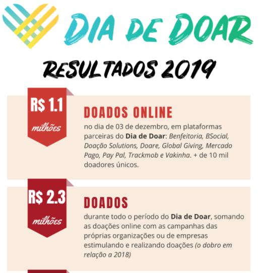 No dia de Doa 2019 ao todo fora mobilizados R$ 2,3 milhões